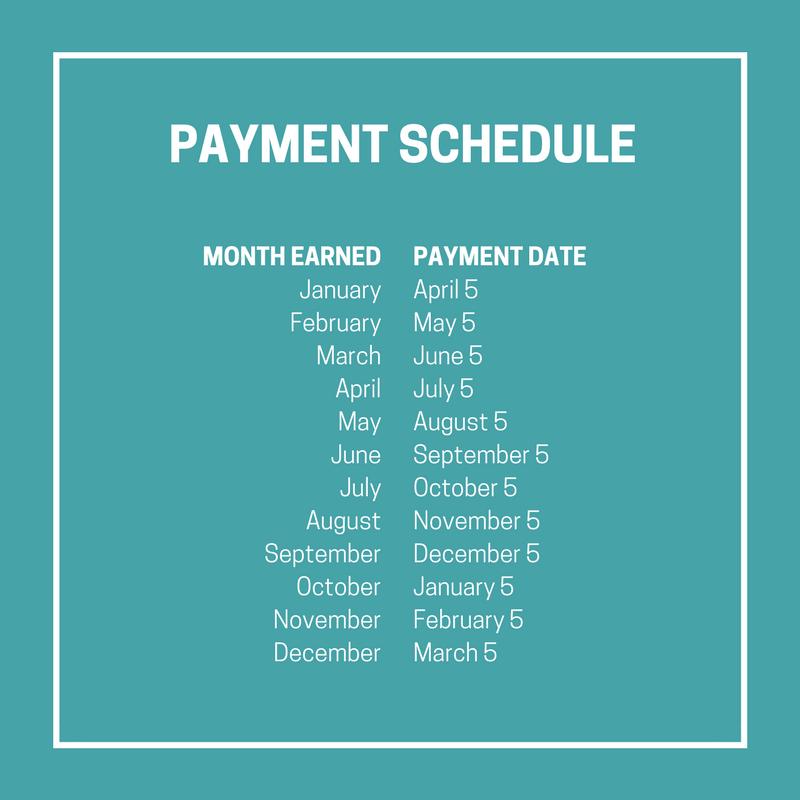MediaVine Payment Schedule